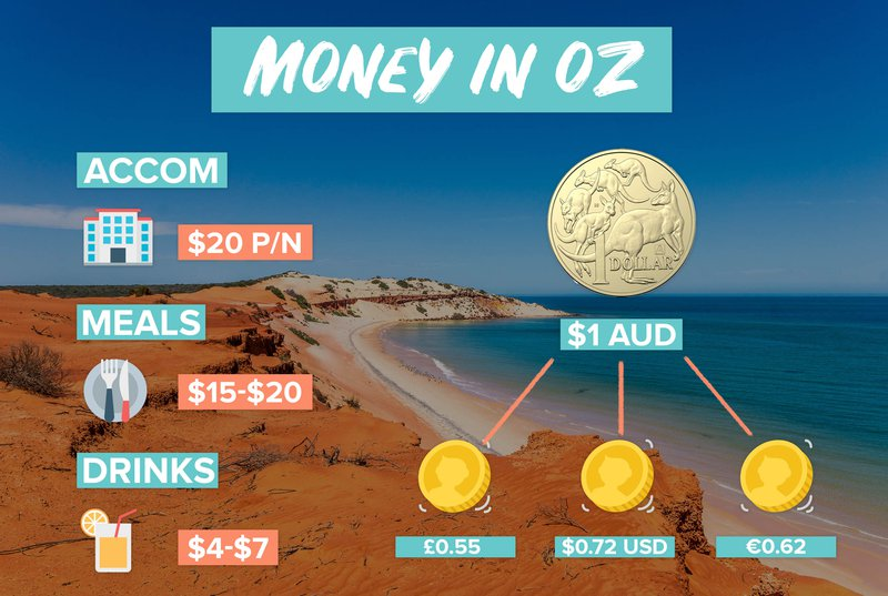 Oz Backpacking money currency Infographic.jpg